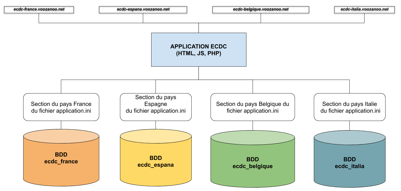Application multi-base